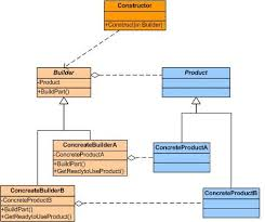 builder pattern in java 8 builder design pattern codeproject