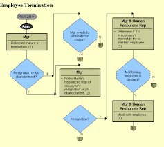 employee termination uncontrolled if printed