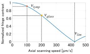 osa multifrequency swept optical coherence microscopy for