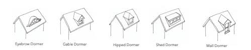Dormers Only Five Common Types Of Dormers