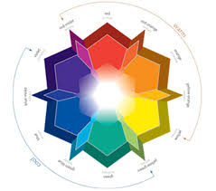 how to apply color theory to house paint color selection physics