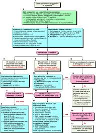 stabilization of the patient with acute coronary syndromes nurse