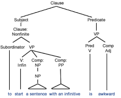 finite vs nonfinite clauses grammar quizzes