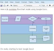 Swimlane Flowcharts Swimlane Exles