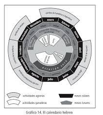 almanaque hebreo lunar 2016 descargar el calendario hebreo sed de dios