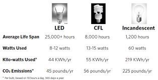 led light consumption calculator led lighting retrofits sustainability boston university