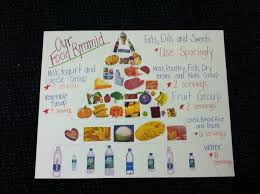 cool way of showing the food pyramid in pictures this was made