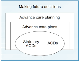 advance care plans and the law end of life decisions the law