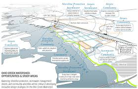defining innovative resiliency and adaptation