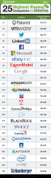 glass door app 25 highest paying companies for interns 2014 some interns earn