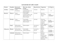 7 best images of 6 kingdom classification worksheet first grade