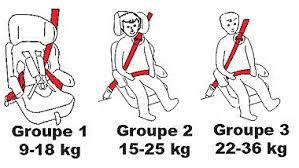 si es auto groupe 1 2 3 guide pratique du siège auto les meilleurs sièges auto pour vos