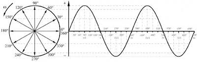 how to draw a sine wave in an accurate way by hand updated 2017