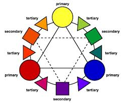 color wheel schemes what is color scheme discuss about different types of color