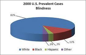 History Of Blindness Blindness National Eye Institute