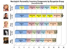 Narcissism And Vanity Dr Drew On Celebrity Narcissism Chris Uggen U0027s Blog