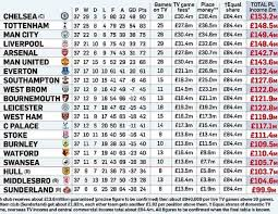 Premier League Table Premier League S Prize Money Table Revealed Www