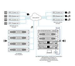 network audio bss networked audio systems