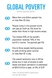 some facts on global poverty provided by the world health