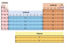 how does the modern periodic table arrange elements electron arrangements and the periodic table chem 101