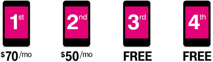 t mobile to offer four lines of unlimited data for 120 starting