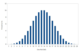Bell Curve Excel Template 5d6 Bell Curve