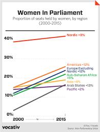15 Cabinet Positions Saudi Arabia U0027s Version Of Parliament Has More Women Than U S