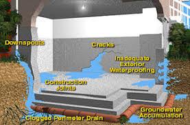 basement waterproofing guaranteed waterproof