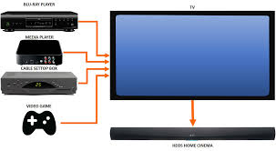 blu ray soundbar home theater system heos home cinema multiple source connection