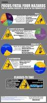 104 best safety images on pinterest workplace safety safety