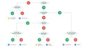 Google Snapshots by Choosing A Storage Option Google Cloud Platform