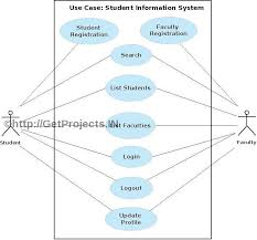 getprojects in free synopsis abstract student information system