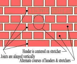 traditional brick bond patterns used in masonry wall construction