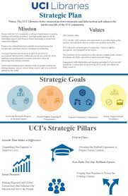 uci libraries strategic plan uc irvine libraries
