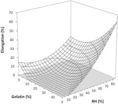 the effect of relative humidity on tensile strength and water