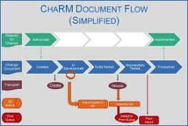 Project Project Management Change Request by Sap Change Request Management Sap Charm Monocle Systems