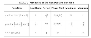 Table Of Trigonometric Values Graphs Sine And Cosine