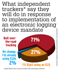 e log mandate to push droves of drivers from trucking