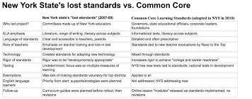 the inconvenient u201clost standards u201d of nys why deformers prefer