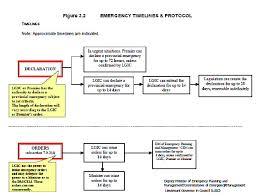 emergency response plans emergency management ontario