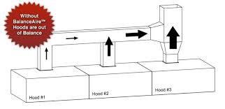 Kitchen Exhaust System Design Kitchen Ventilation System Design Diner T Kitchen Extractor Hoods