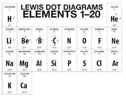 bohr rutherford diagrams u0026 lewis dot diagrams 8th grade stellema