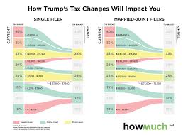 trump tax reform how trump s tax reform will impact you infographic