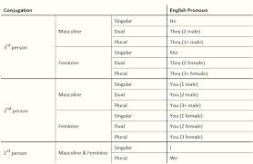 table of english tenses pdf arabic grammar from a z