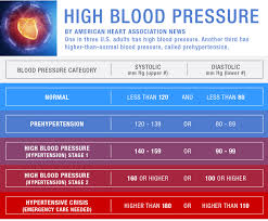 five blood pressure tips this holiday season news on heart org