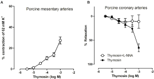 frontiers systemic dosing of thymosin beta 4 before and after