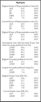 floor plan abbreviations federal election results 1901 2007 parliament of australia