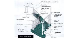 Cost Of New Banister Curtis Lumber Custom Staircases U0026 Railings Finish Your New Stairs