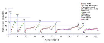 Cation And Anion Periodic Table The History Of The Periodic Table Boundless Chemistry