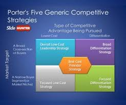 Michael Porter S Five Generic Competitive Strategies Is A Free Ppt Free Ppt